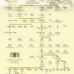 Stammbaum der Familie Lipthay de Kisfalud et Lubelle